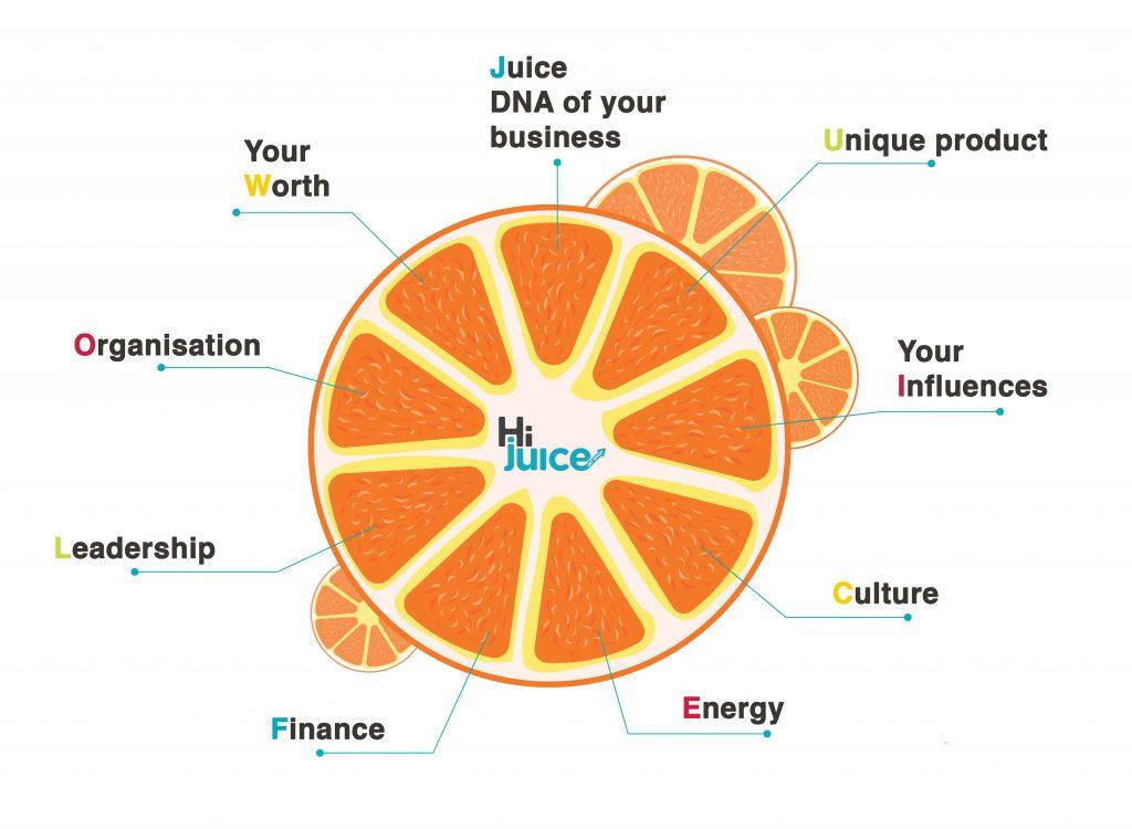 Juice Flow Chart